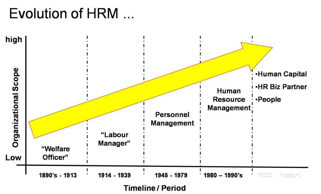 Evolution Of Human Resource Management | Hrdictionary